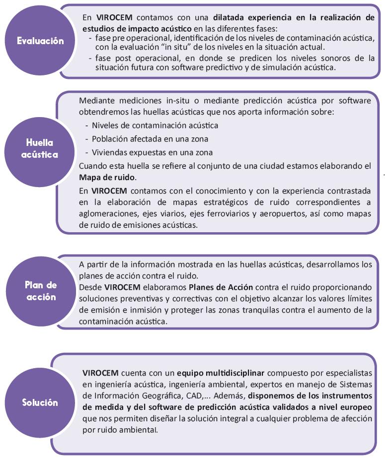 acusticaAmbiental_Metodologia2